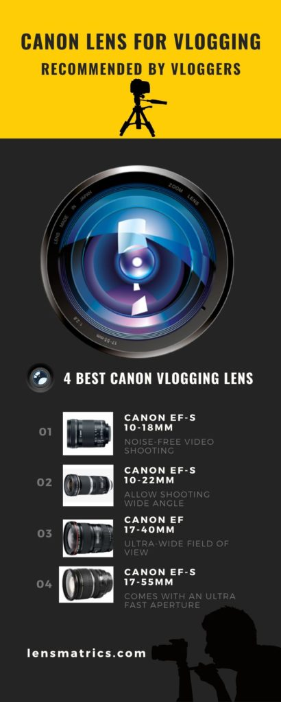 4 Best Canon lens for Vlogging